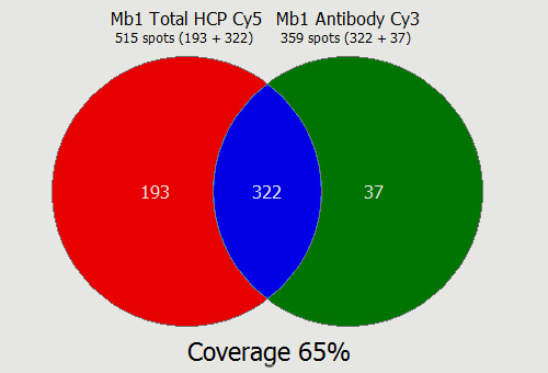 HCP-Coverage2